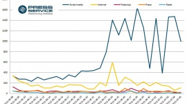 Kukiz żyje na Facebooku i Twitterze BIZNES, Polityka - W ostatnich czterech tygodniach ponad trzykrotnie wzrosła liczba doniesień medialnych na temat Pawła Kukiza. Średnia dzienna liczba informacji odnośnie polityka urosła do ponad 3 tysięcy, a 94 proc. przekazu pochodziło ze źródeł społecznościowych.