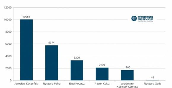 Polityka się przejadła BIZNES, Polityka - Media coraz mniej piszą o Jarosławie Kaczyńskim. W ostatnim miesiącu ubiegłego roku na jego temat ukazało się 12,7 tys. materiałów. Natomiast w styczniu 2016 r. liczba ta wyniosła 10,1 tys. Nadal jednak prezes PiS pozostaje nr 1 w zestawieniu najbardziej medialnych polityków.