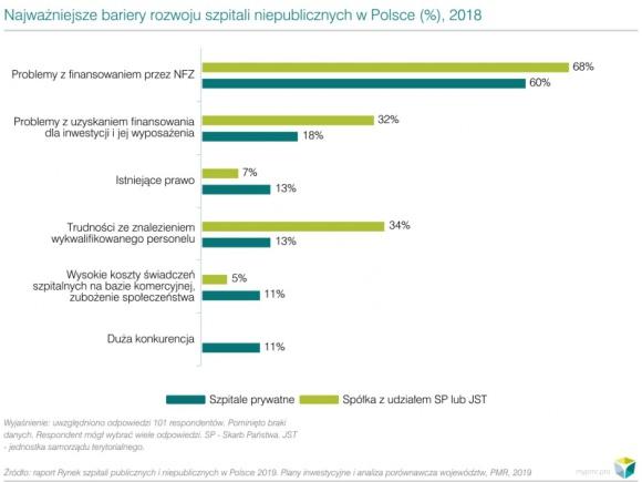 Finansowanie NFZ: jest poprawa, ale pozostaje główną bolączką szpitali BIZNES, Polityka - Wprowadzona w 2017r. reforma wprowadziła sieć szpitali. W związku z tym zmienił się sposób finansowania szpitali w Polsce. Mimo to większość kadry menedżerskiej szpitali publicznych wskazuje jako główną barierą rozwoju tych podmiotów problemy z finansowaniem świadczeń przez NFZ.